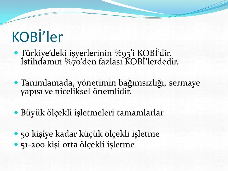 KOBİ'ler Türkiye'deki işyerlerinin %95'i KOBİ'dir. İstihdamın %70'den fazlası KOBİ'lerdedir.