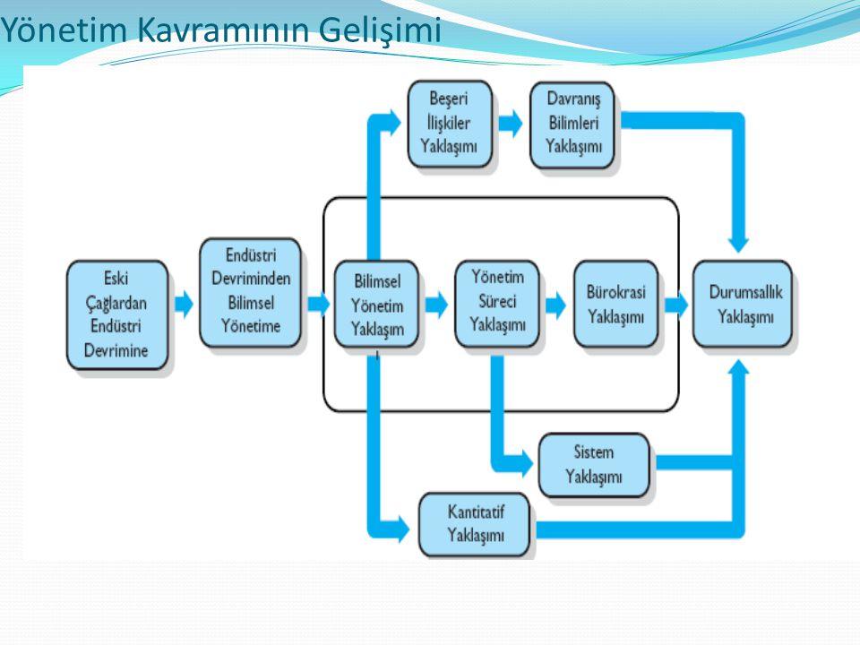 Yönetim Kavramının Gelişimi