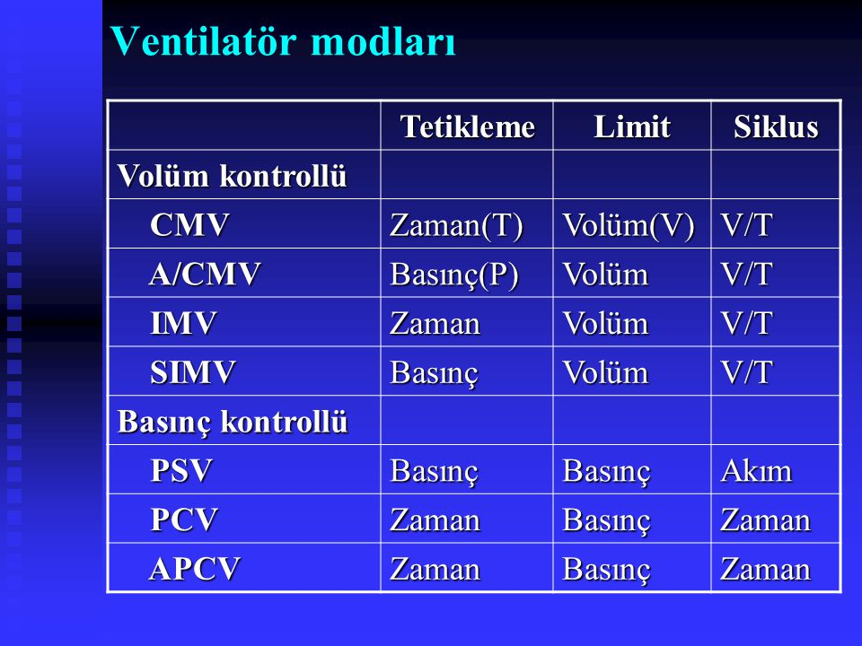 Ventilatör modları Tetikleme Limit Siklus Volüm kontrollü CMV Zaman(T)