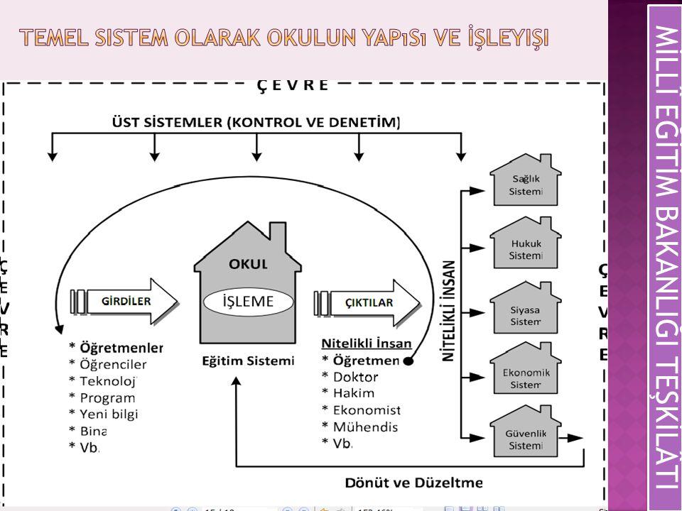 Temel Sistem Olarak Okulun Yapısı ve İşleyişi