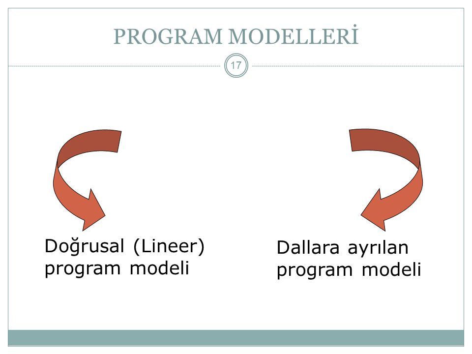 PROGRAM MODELLERİ Doğrusal (Lineer) program modeli
