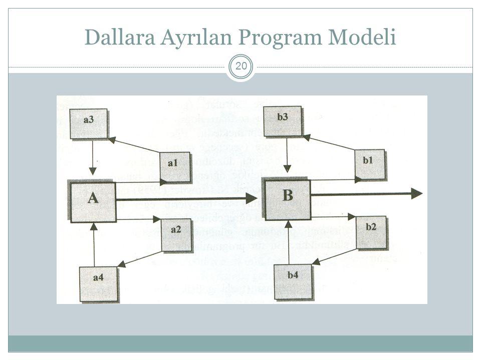 Dallara Ayrılan Program Modeli