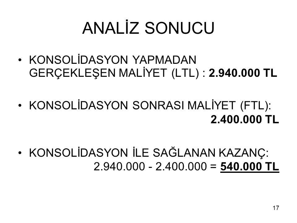 ANALİZ SONUCU KONSOLİDASYON YAPMADAN GERÇEKLEŞEN MALİYET (LTL) : 2.940.000 TL. KONSOLİDASYON SONRASI MALİYET (FTL): 2.400.000 TL.