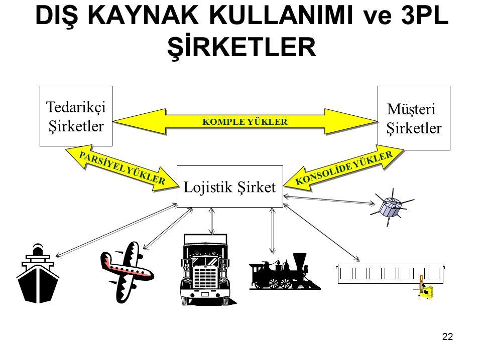 DIŞ KAYNAK KULLANIMI ve 3PL ŞİRKETLER