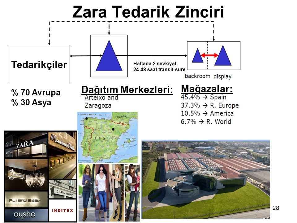 Zara Tedarik Zinciri Tedarikçiler Dağıtım Merkezleri: Mağazalar: