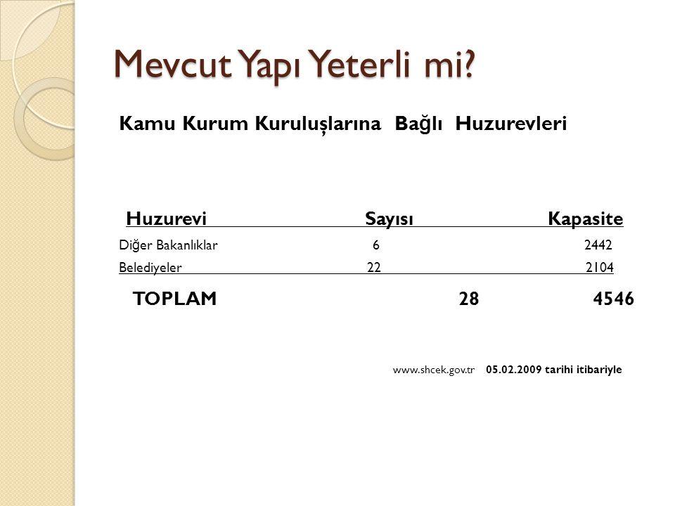Mevcut Yapı Yeterli mi www.shcek.gov.tr 05.02.2009 tarihi itibariyle
