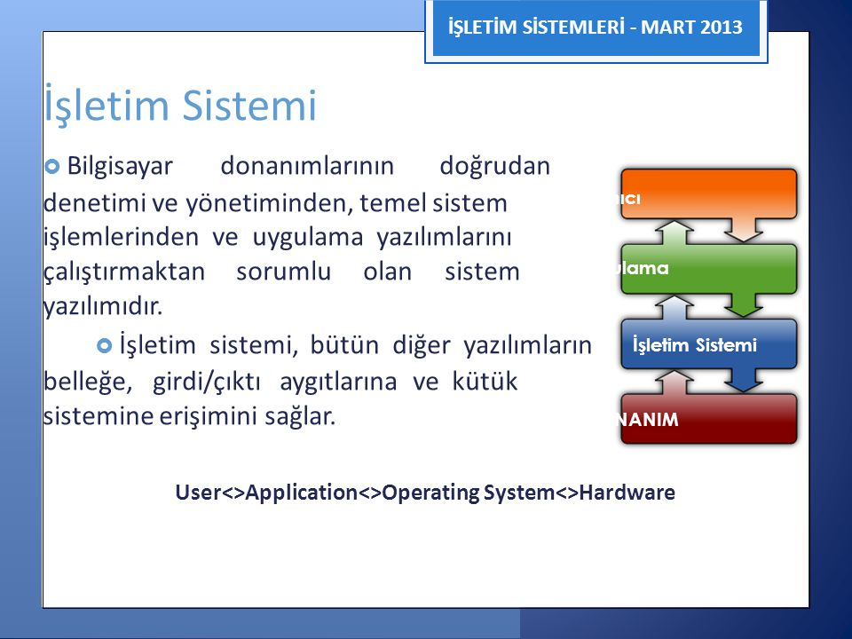 User<>Application<>Operating System<>Hardware