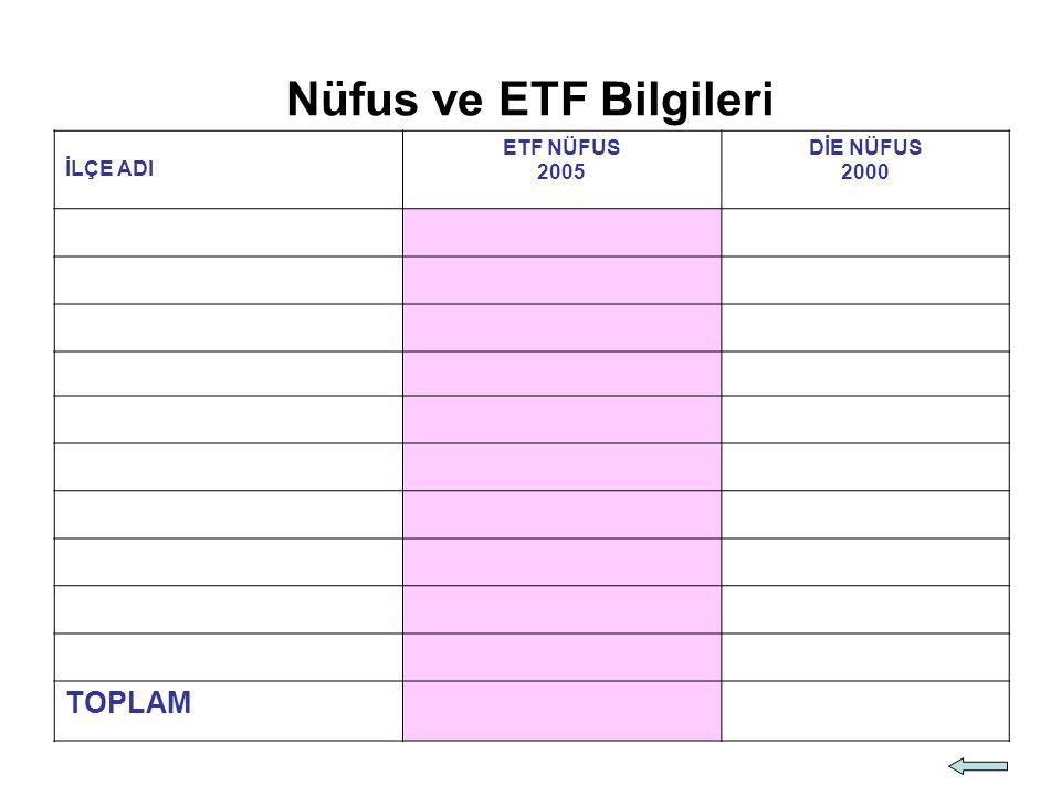 Nüfus ve ETF Bilgileri İLÇE ADI ETF NÜFUS 2005 DİE NÜFUS 2000 TOPLAM