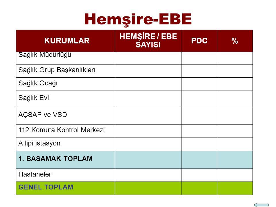 Hemşire-EBE KURUMLAR HEMŞİRE / EBE SAYISI PDC % Sağlık Müdürlüğü