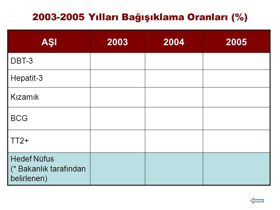 2003-2005 Yılları Bağışıklama Oranları (%)