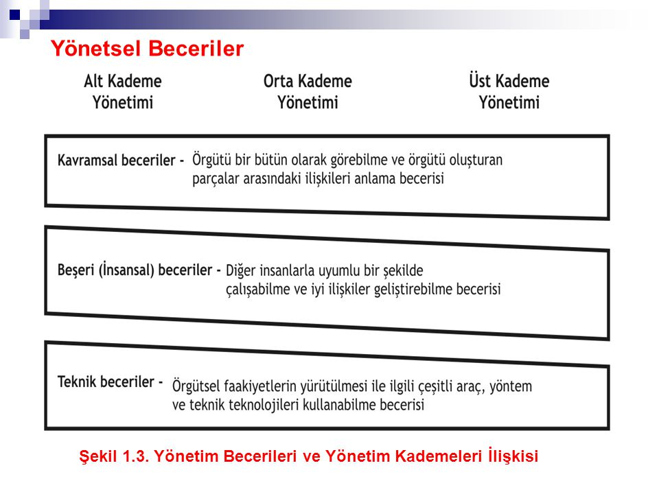 Yönetsel Beceriler Şekil 1.3. Yönetim Becerileri ve Yönetim Kademeleri İlişkisi