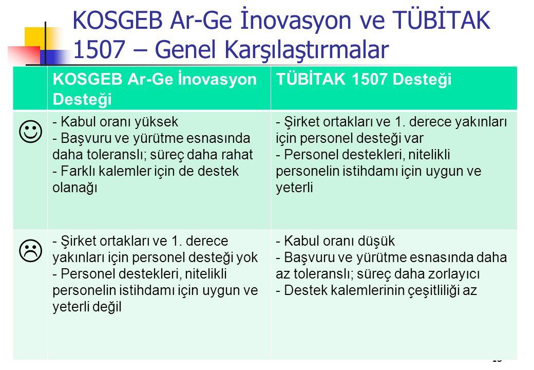 KOSGEB Ar-Ge İnovasyon ve TÜBİTAK 1507 – Genel Karşılaştırmalar