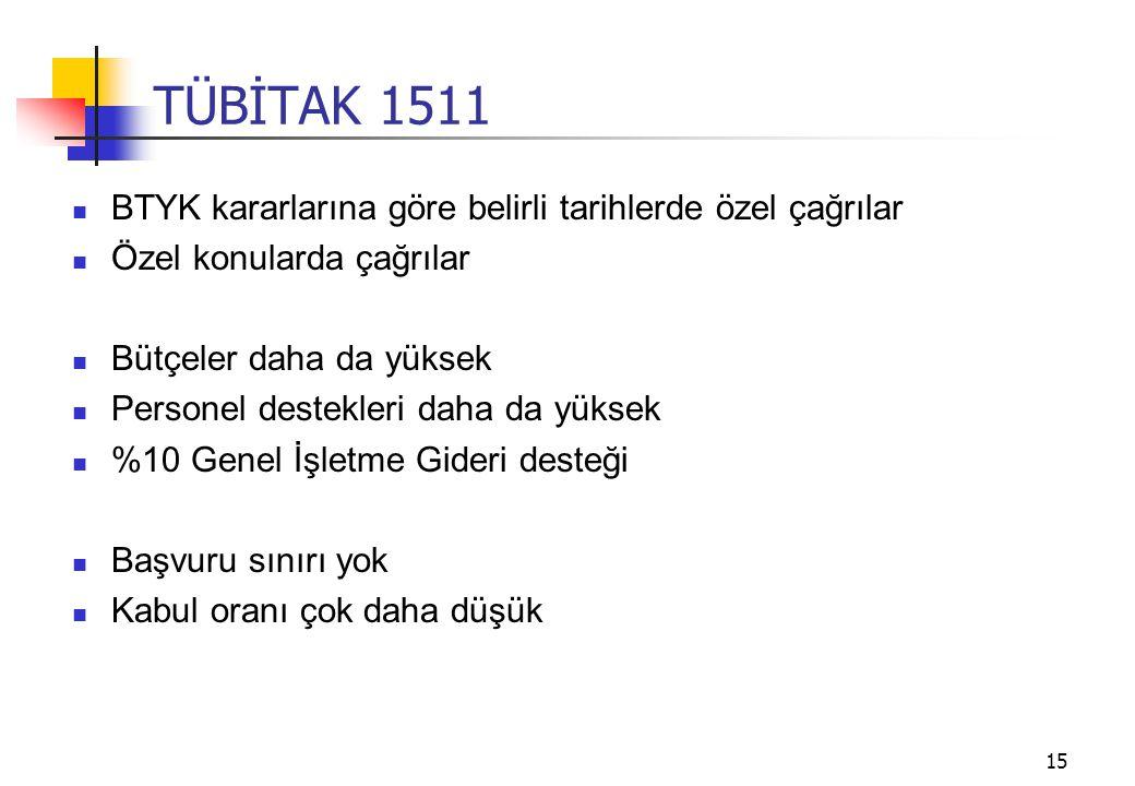 TÜBİTAK 1511 BTYK kararlarına göre belirli tarihlerde özel çağrılar