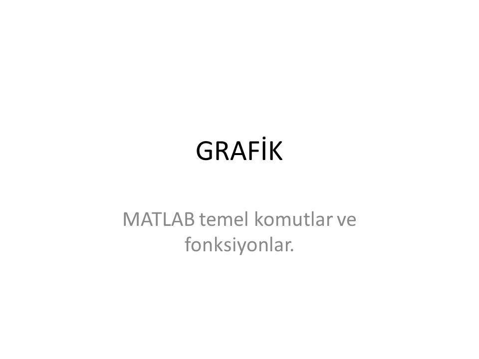 MATLAB temel komutlar ve fonksiyonlar.