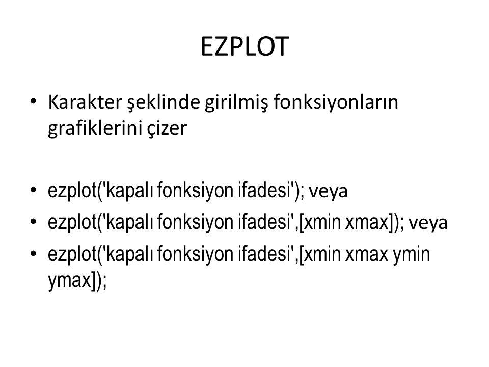 EZPLOT Karakter şeklinde girilmiş fonksiyonların grafiklerini çizer