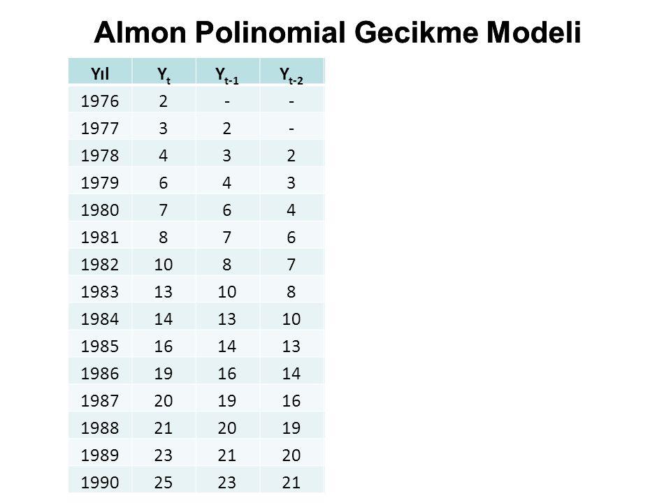 Almon Polinomial Gecikme Modeli Almon Polinomial Gecikme Modeli