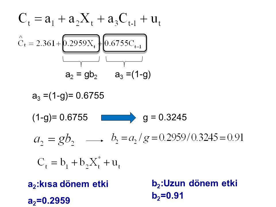 a2 = gb2 a3 =(1-g) a3 =(1-g)= 0.6755. (1-g)= 0.6755. g = 0.3245. a2:kısa dönem etki. a2=0.2959.