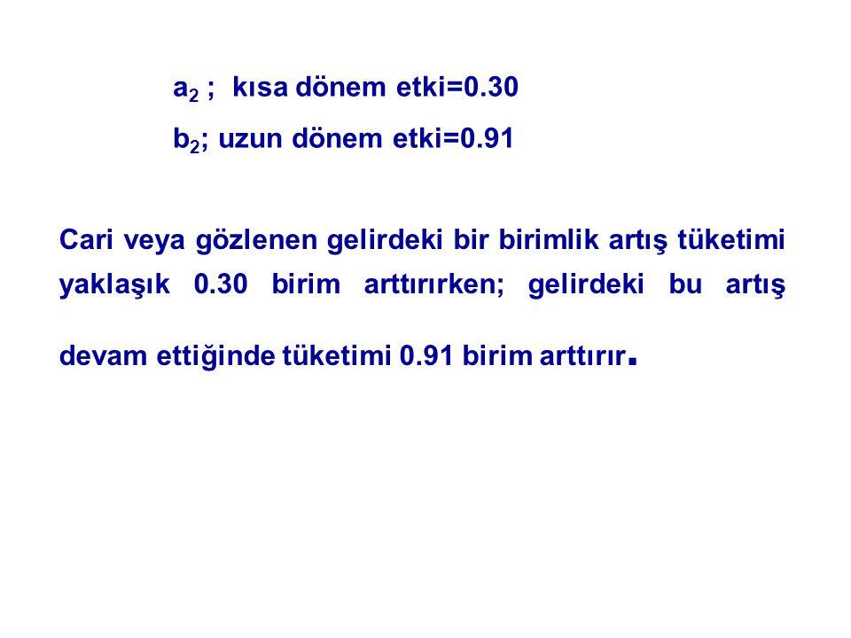 a2 ; kısa dönem etki=0.30 b2; uzun dönem etki=0.91.