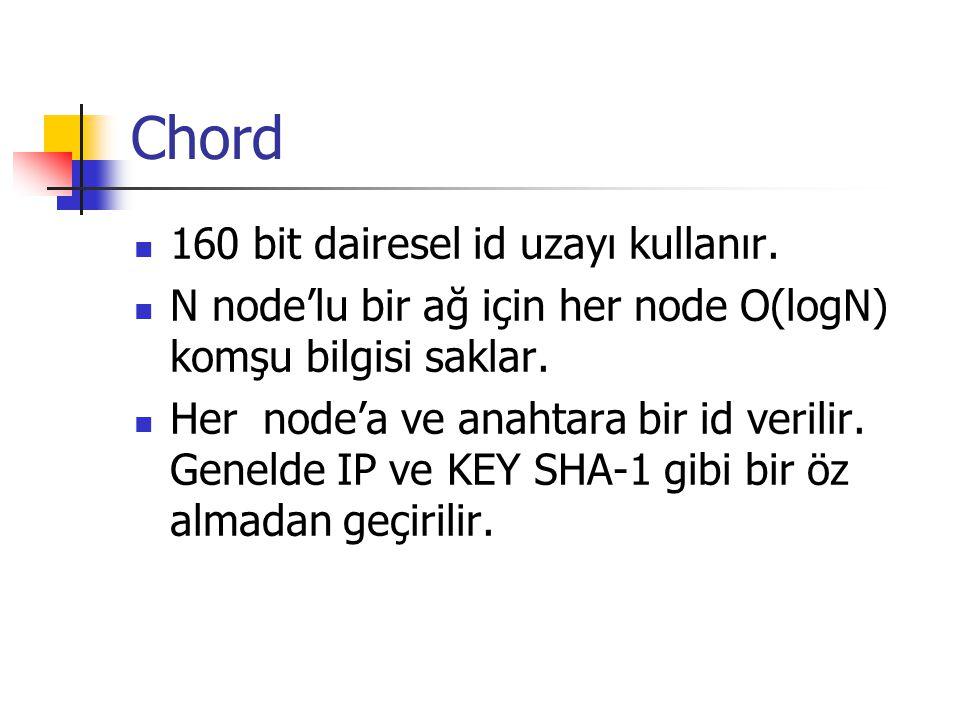 Chord 160 bit dairesel id uzayı kullanır.