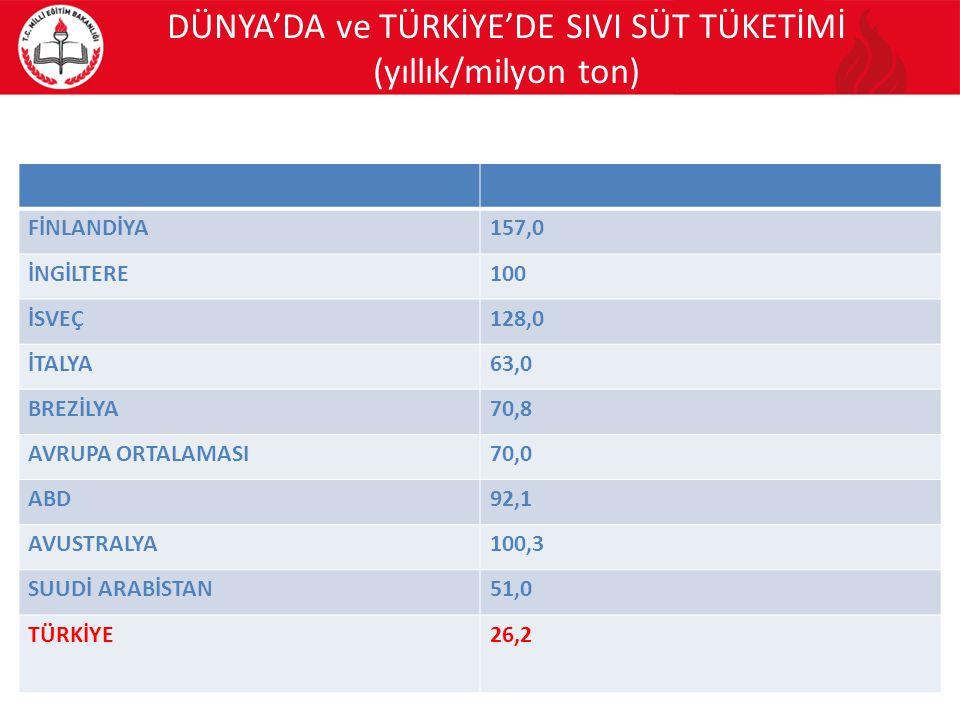 DÜNYA'DA ve TÜRKİYE'DE SIVI SÜT TÜKETİMİ (yıllık/milyon ton)