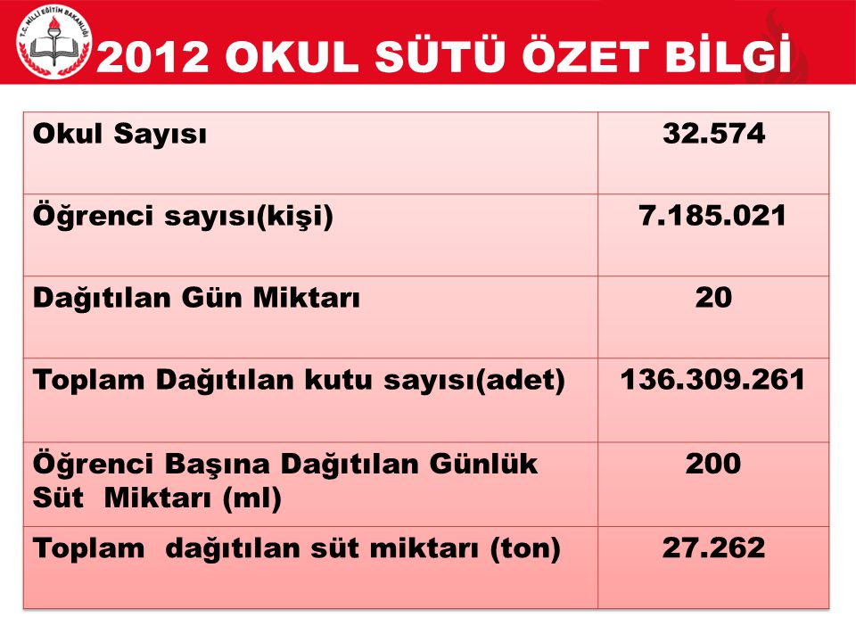 2012 OKUL SÜTÜ ÖZET BİLGİ Okul Sayısı 32.574 Öğrenci sayısı(kişi)