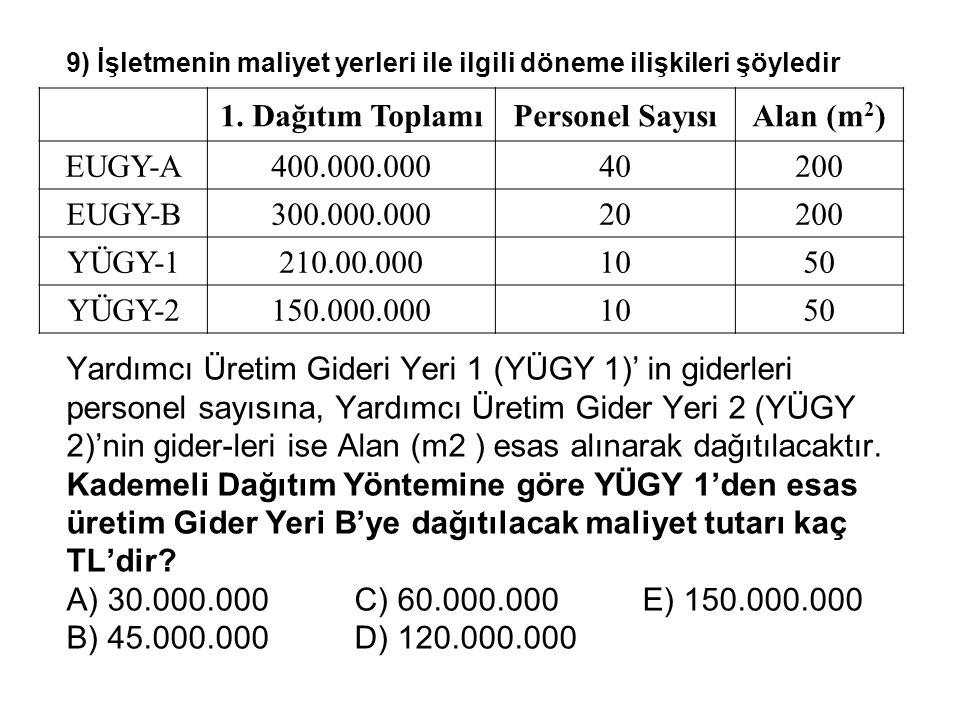 1. Dağıtım Toplamı Personel Sayısı Alan (m2)