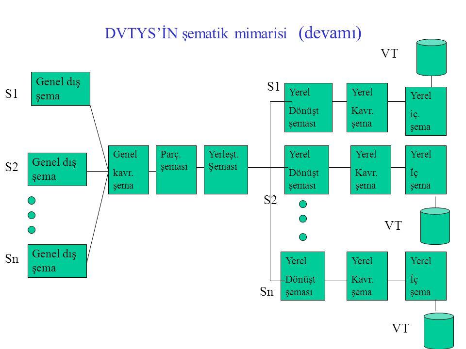 DVTYS'İN şematik mimarisi (devamı)