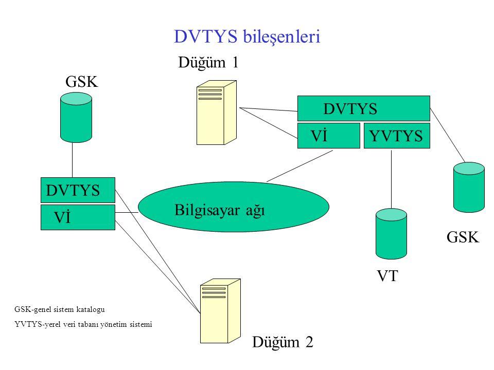 DVTYS bileşenleri Düğüm 1 GSK DVTYS Vİ YVTYS DVTYS Bilgisayar ağı Vİ