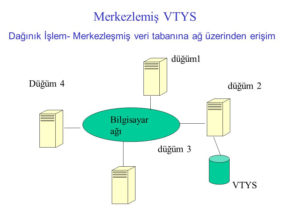 Merkezlemiş VTYS Dağınık İşlem- Merkezleşmiş veri tabanına ağ üzerinden erişim. düğüm1. Düğüm 4. düğüm 2.
