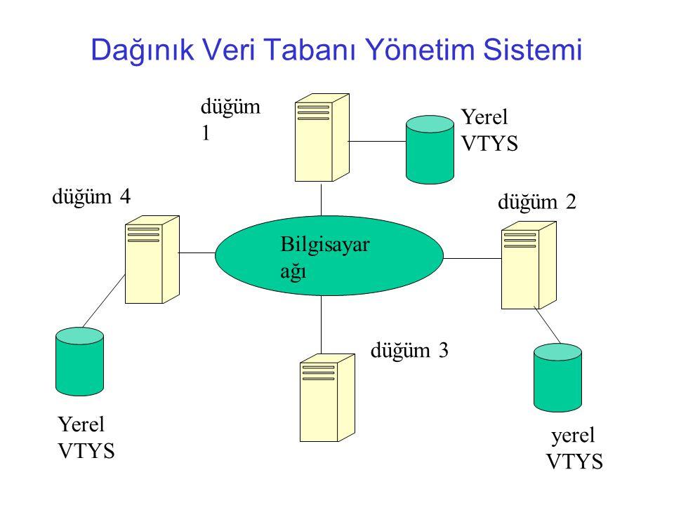 Dağınık Veri Tabanı Yönetim Sistemi
