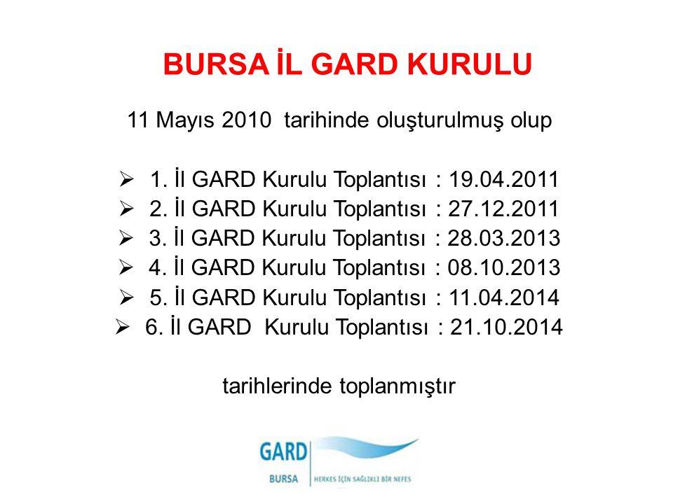 BURSA İL GARD KURULU 11 Mayıs 2010 tarihinde oluşturulmuş olup