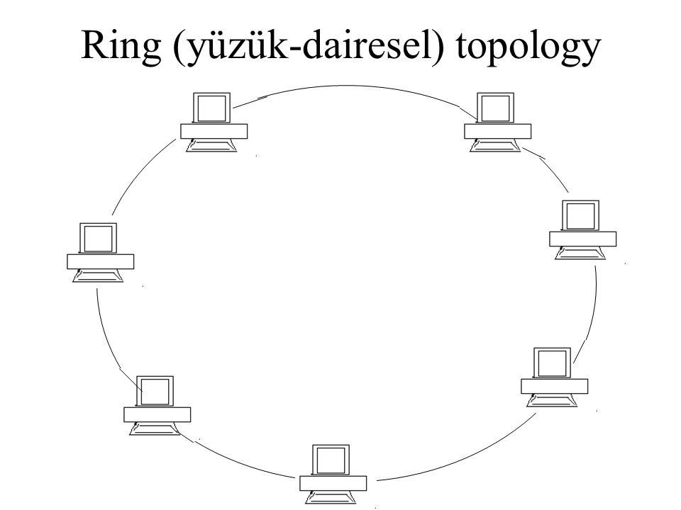 Ring (yüzük-dairesel) topology