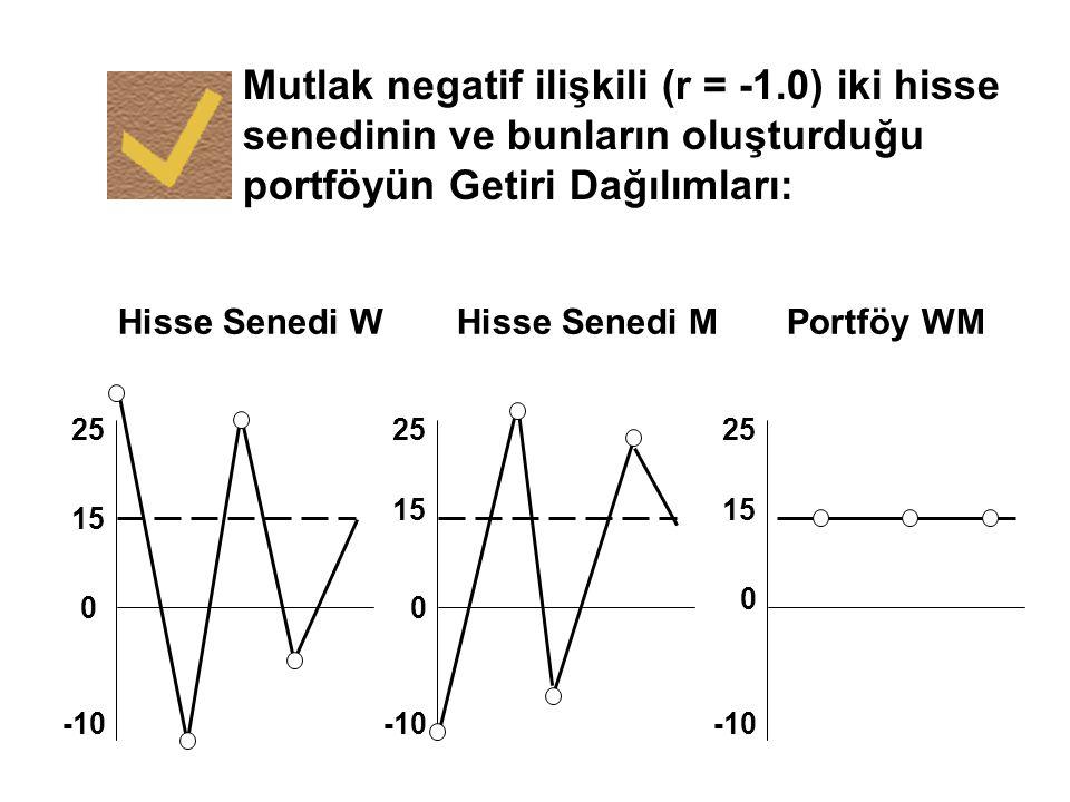 Mutlak negatif ilişkili (r = -1