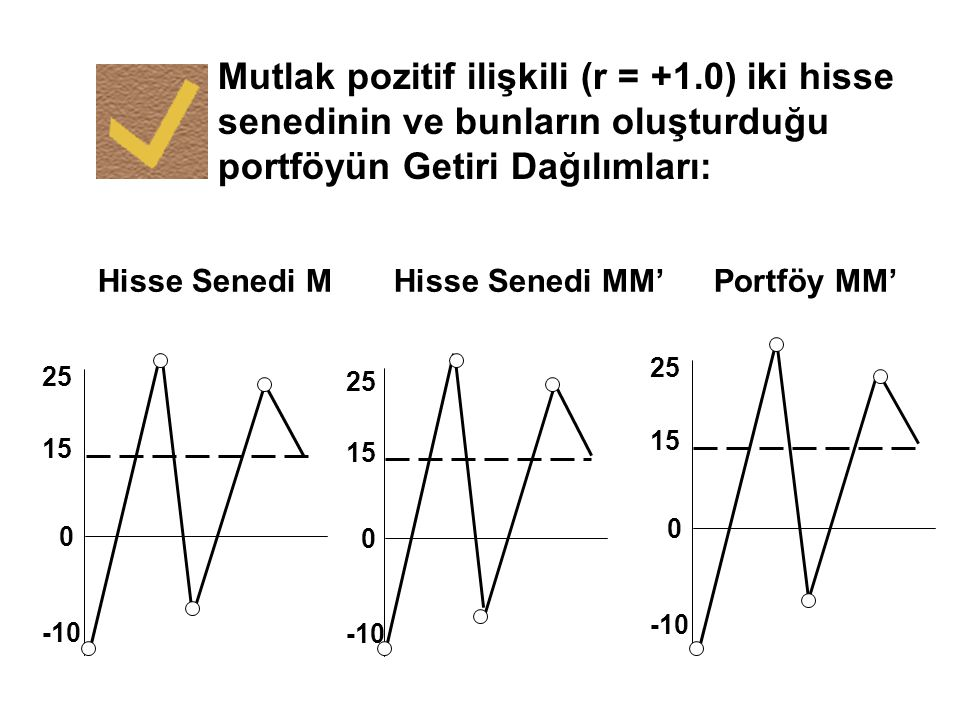 Mutlak pozitif ilişkili (r = +1