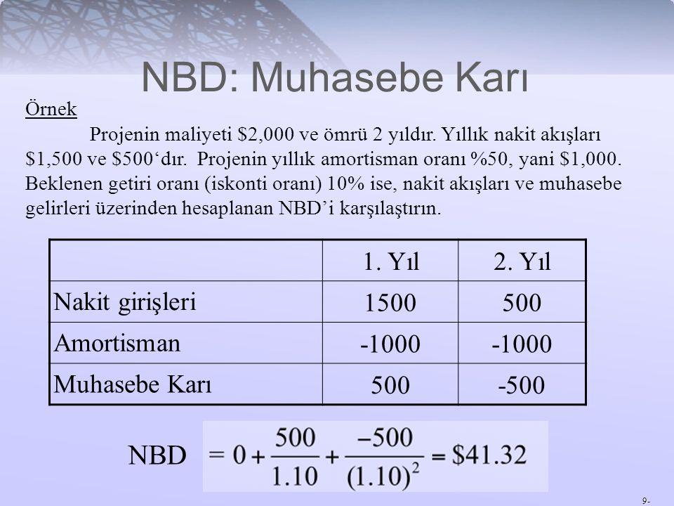 NBD: Muhasebe Karı NBD 1. Yıl 2. Yıl Nakit girişleri 1500 500