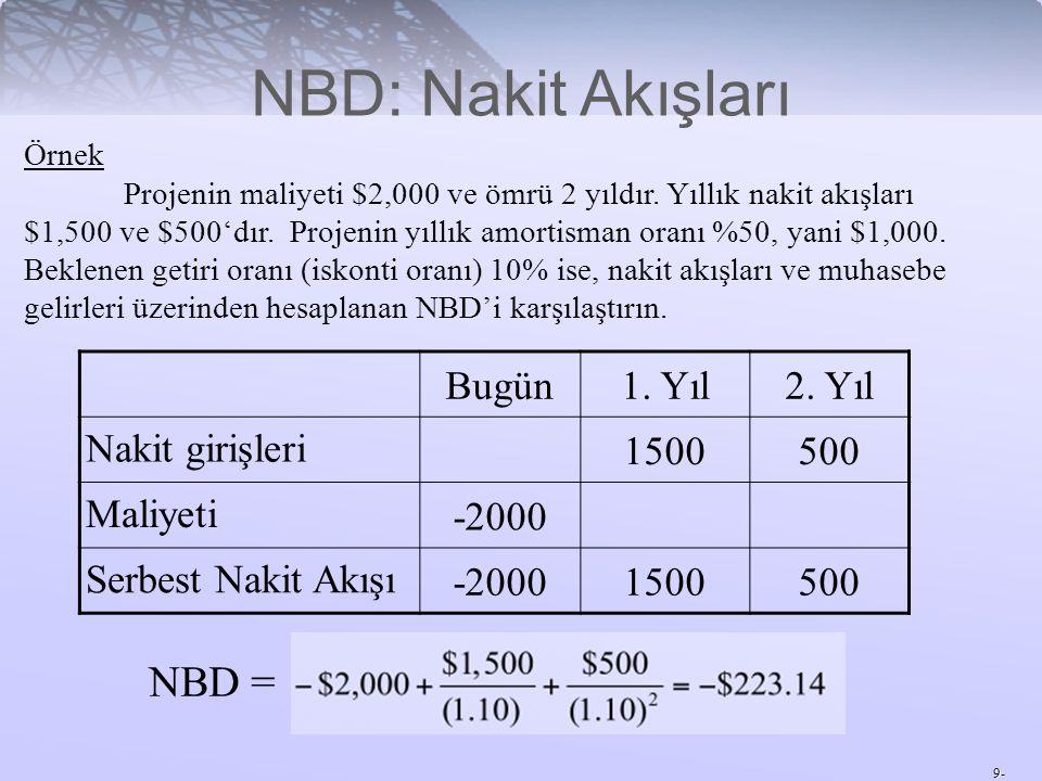 NBD: Nakit Akışları NBD = Bugün 1. Yıl 2. Yıl Nakit girişleri 1500 500