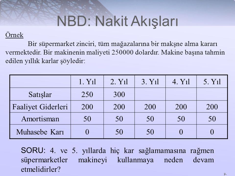 NBD: Nakit Akışları 1. Yıl 2. Yıl 3. Yıl 4. Yıl 5. Yıl Satışlar 250