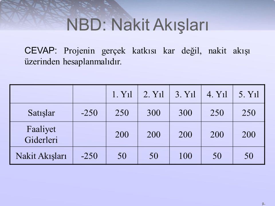 NBD: Nakit Akışları CEVAP: Projenin gerçek katkısı kar değil, nakit akışı üzerinden hesaplanmalıdır.