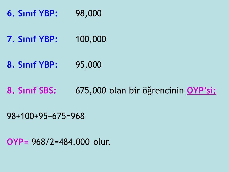 6. Sınıf YBP: 98,000 7. Sınıf YBP: 100,000. 8. Sınıf YBP: 95,000. 8. Sınıf SBS: 675,000 olan bir öğrencinin OYP'si: