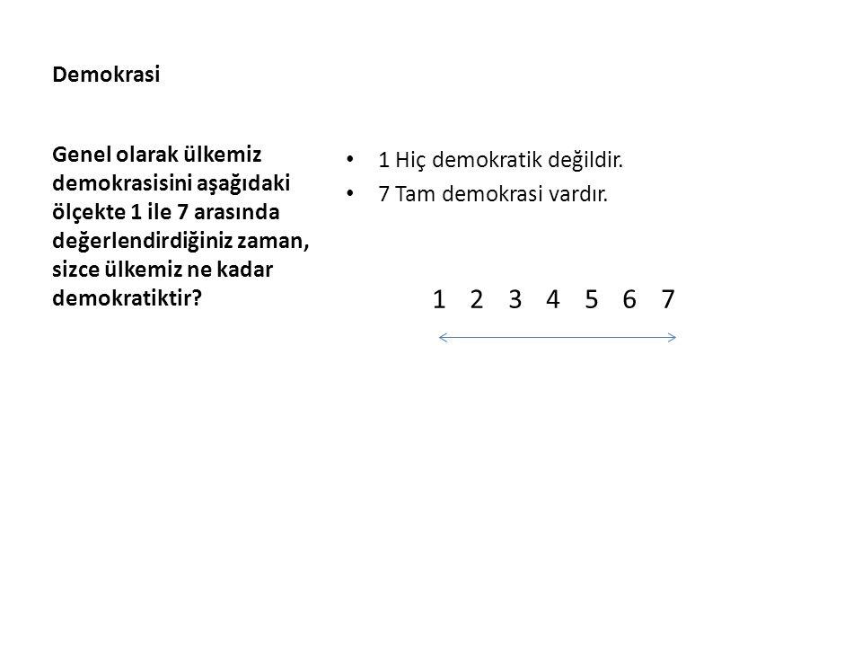 Demokrasi Genel olarak ülkemiz demokrasisini aşağıdaki ölçekte 1 ile 7 arasında değerlendirdiğiniz zaman, sizce ülkemiz ne kadar demokratiktir