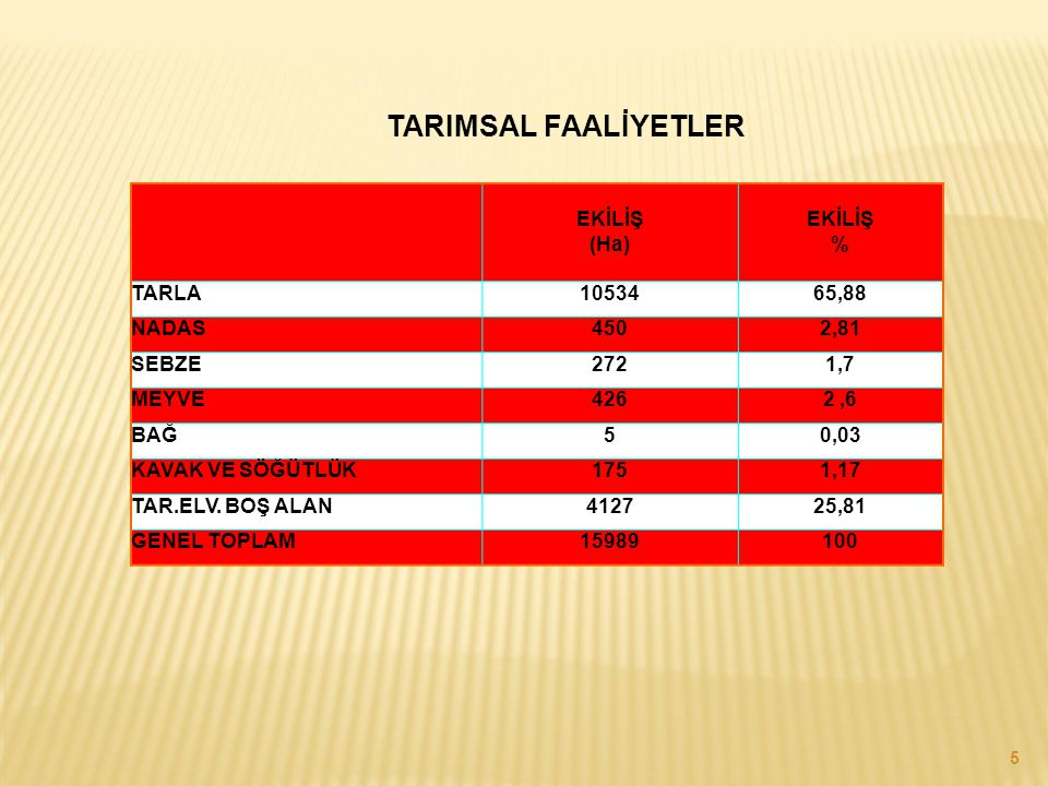 TARIMSAL FAALİYETLER EKİLİŞ (Ha) EKİLİŞ % TARLA 10534 65,88 NADAS 450