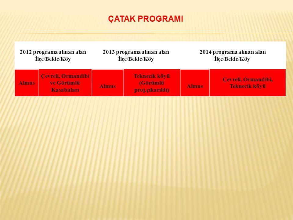 ÇATAK PROGRAMI 2012 programa alınan alan İlçe/Belde/Köy