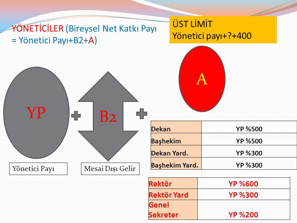 YÖNETİCİLER (Bireysel Net Katkı Payı = Yönetici Payı+B2+A)