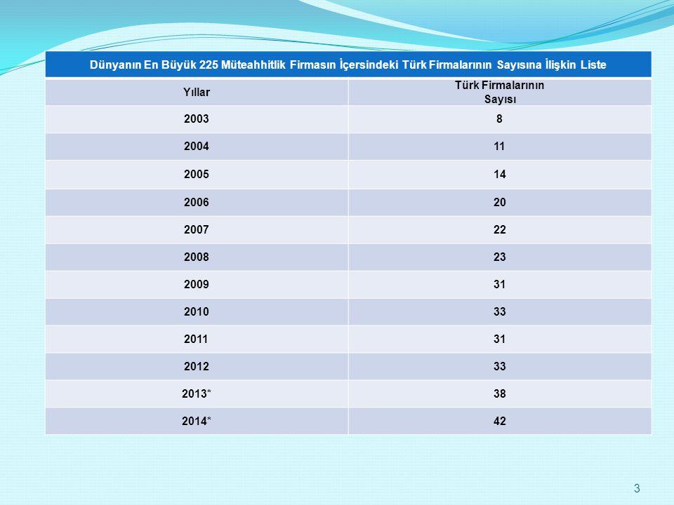 Dünyanın En Büyük 225 Müteahhitlik Firmasın İçersindeki Türk Firmalarının Sayısına İlişkin Liste