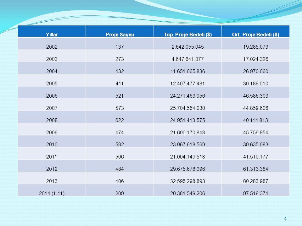 Yıllar Proje Sayısı. Top. Proje Bedeli ($) Ort. Proje Bedeli ($) 2002. 137. 2.642.055.045. 19.285.073.