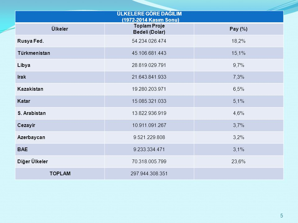 ÜLKELERE GÖRE DAĞILIM (1972-2014 Kasım Sonu) Ülkeler. Toplam Proje. Bedeli (Dolar) Pay (%) Rusya Fed.