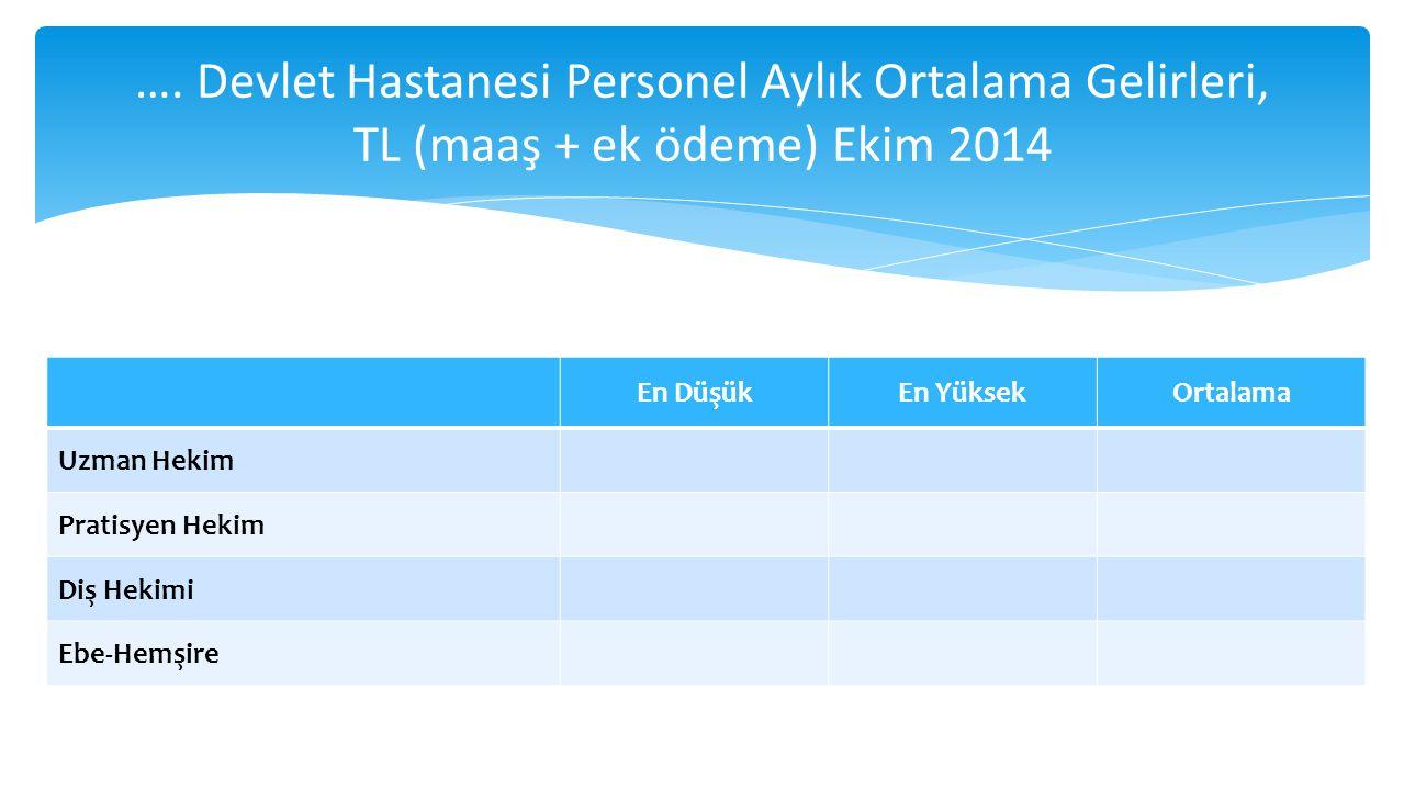 …. Devlet Hastanesi Personel Aylık Ortalama Gelirleri, TL (maaş + ek ödeme) Ekim 2014