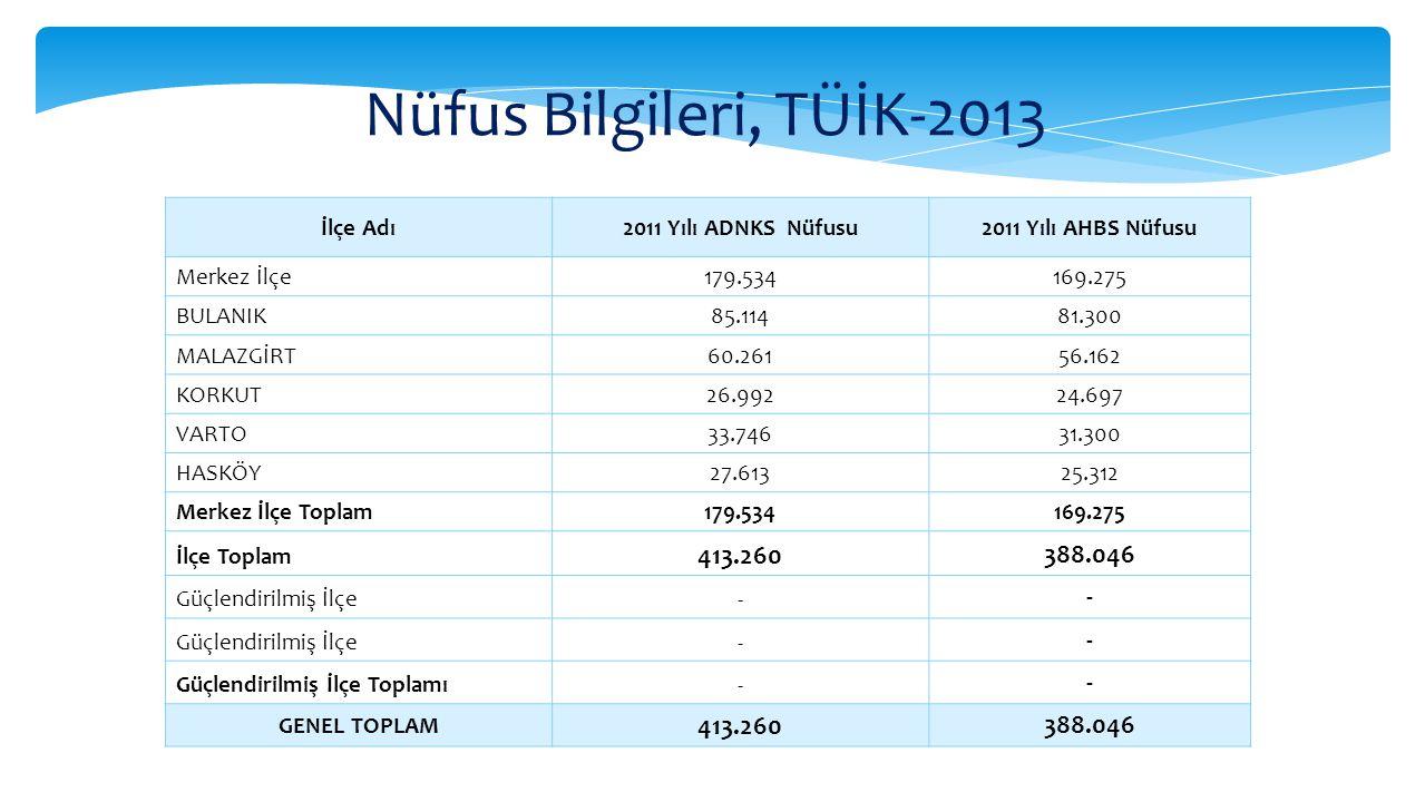 Nüfus Bilgileri, TÜİK-2013 413.260 388.046 İlçe Adı