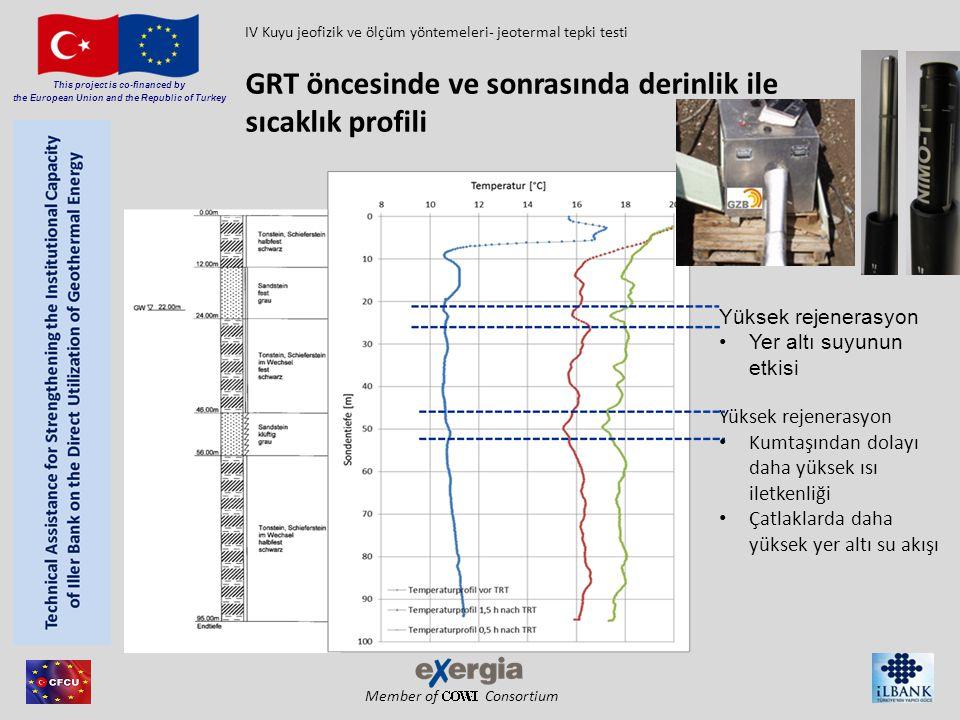GRT öncesinde ve sonrasında derinlik ile sıcaklık profili