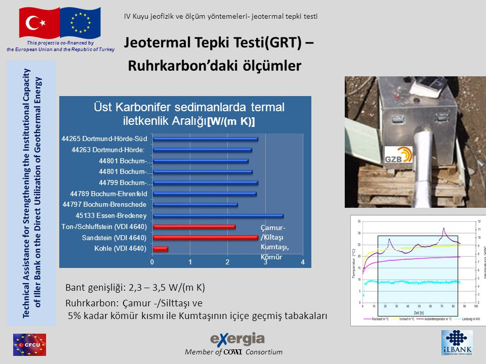 Jeotermal Tepki Testi(GRT) – Ruhrkarbon'daki ölçümler